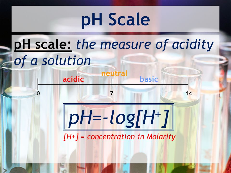 [H+] = concentration in Molarity